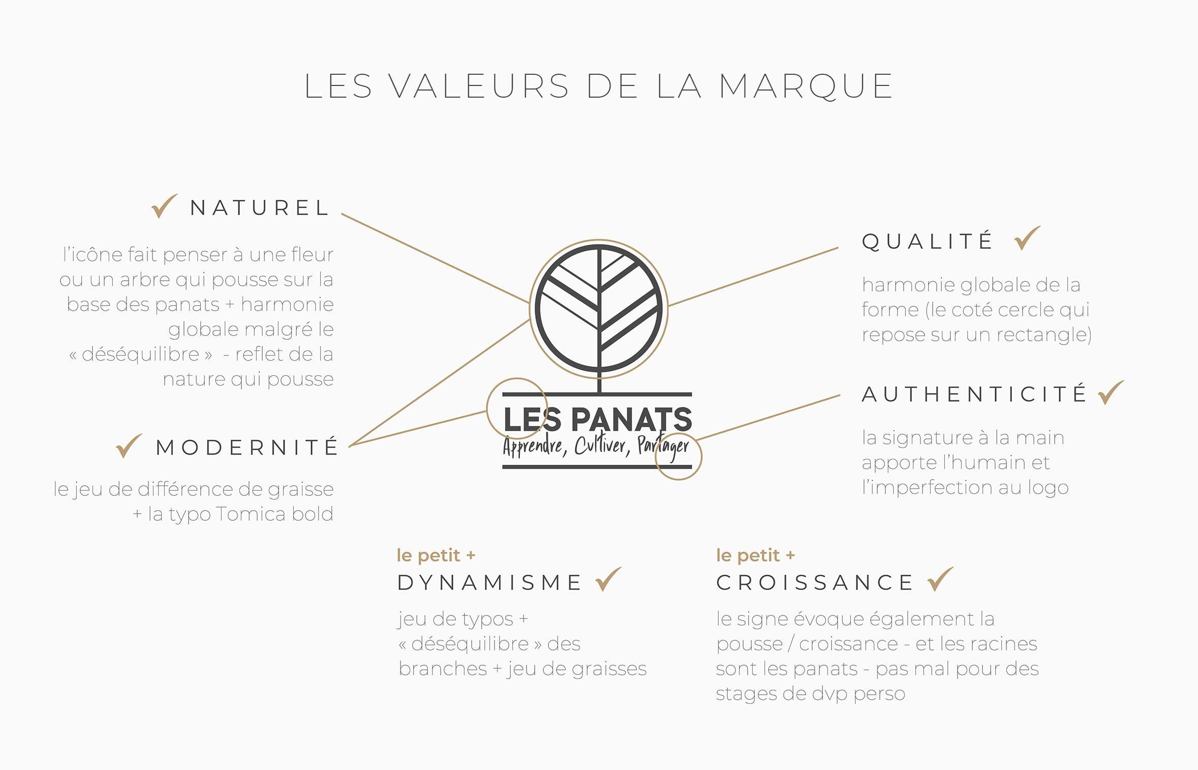 Claudia Berger - Branding - les Panats - designer logo